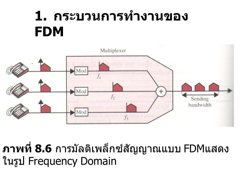 1. กระบวนการทำงานของ FDM ภาพที่ 8.6 การมัลติเพล็กซ์สัญญาณแบบ FDM แสดง ในรูป Frequency Domain