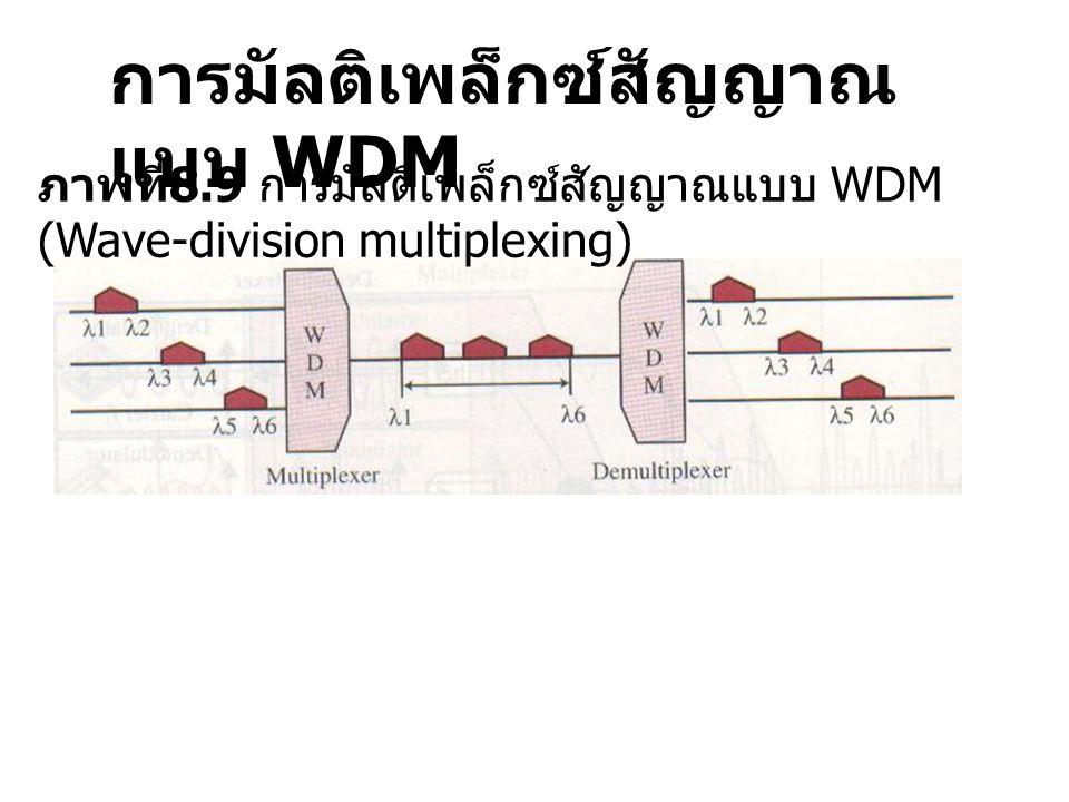 การมัลติเพล็กซ์สัญญาณ แบบ WDM ภาพที่ 8.10 การมัลติเพล็กซ์สัญญแบบ WDM ด้วยปริซึม
