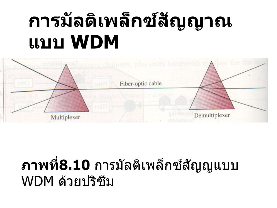 การมัลติเพล็กซ์สัญญาณ แบบ TDM ภาพที่ 8.11 การมัลติเพล็กซ์ สัญญาณแบบ TDM