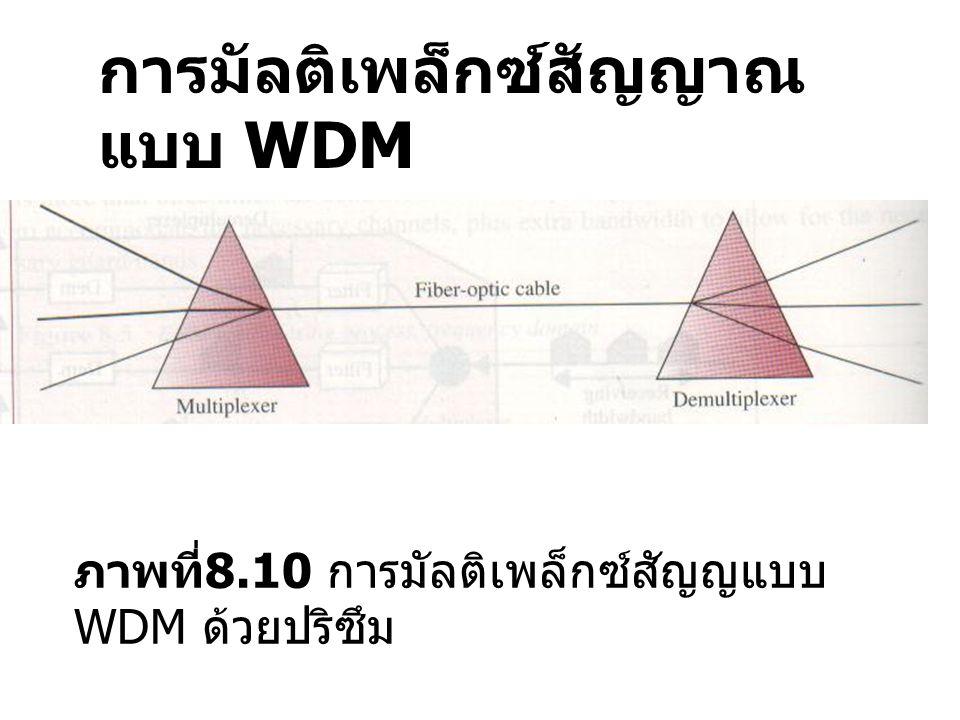 DMT เป็นการรวมระหว่างเทคนิค QAM กับ FDM โดยแบ่งค่าแบนวิดท์ในแต่ละช่วงเป็น 4 ช่องทาง ๆ ละ 4 KHz