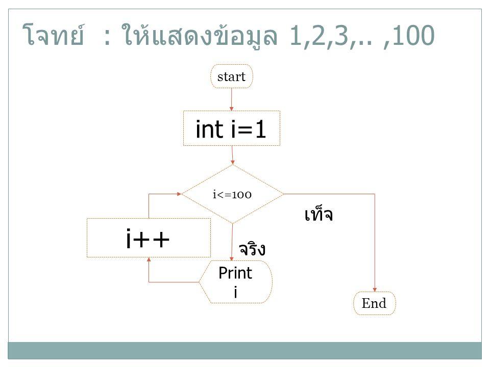 โจทย์ : ให้แสดงข้อมูล 1,2,3,..,100 int i=1 i<=100 จริง เท็จ i++ start Print i End