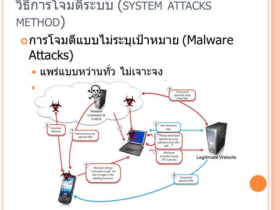 วิธีการโจมตีระบบ ( SYSTEM ATTACKS METHOD ) การโจมตีแบบไม่ระบุเป้าหมาย (Malware Attacks) แพร่แบบหว่านทั่ว ไม่เจาะจง การส่งเมลล์ไวรัสกระจายไปทั่วเมลล์บอ