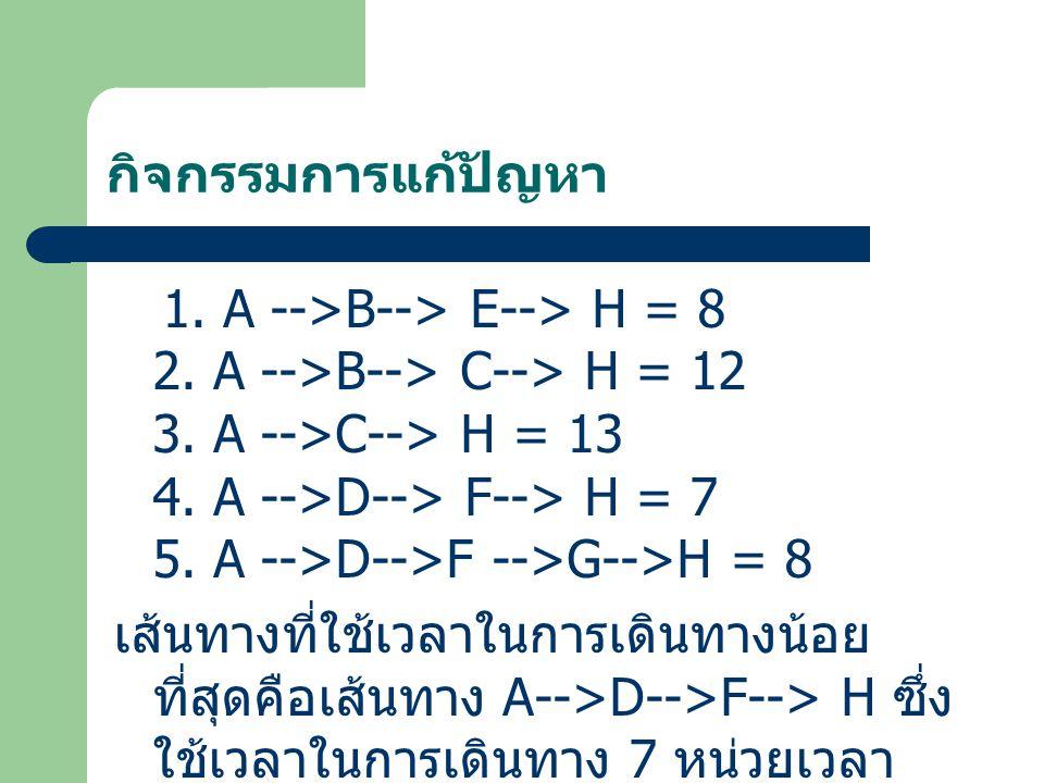 กิจกรรมการแก้ปัญหา 1. A -->B--> E--> H = 8 2. A -->B--> C--> H = 12 3. A -->C--> H = 13 4. A -->D--> F--> H = 7 5. A -->D-->F -->G-->H = 8 เส้นทางที่ใ