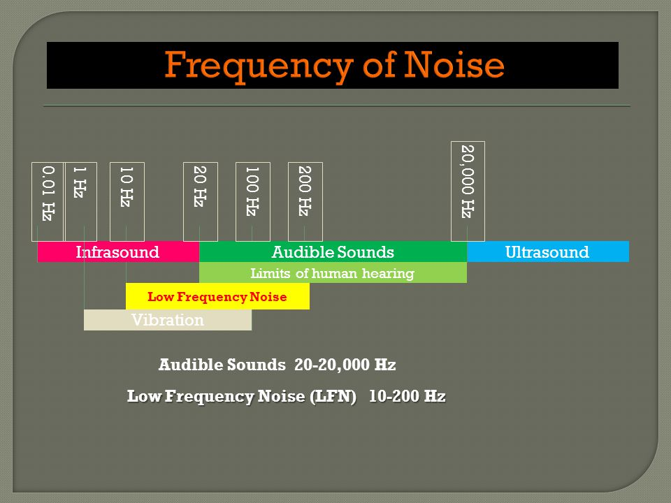 InfrasoundAudible SoundsUltrasound 0.01 Hz 20 Hz 200 Hz 10 Hz 1 Hz Limits of human hearing Low Frequency Noise Vibration 100 Hz 20,000 Hz Low Frequency Noise (LFN) 10-200 Hz Audible Sounds 20-20,000 Hz