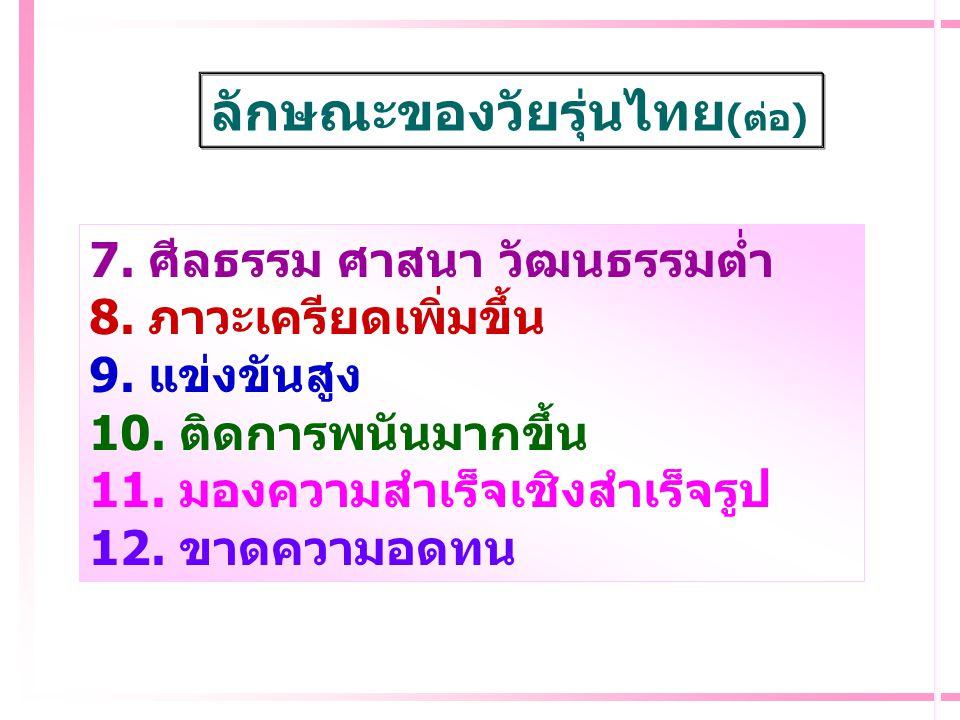 ลักษณะของวัยรุ่นไทยปัจจุบัน 1. สติปัญญาต่ำลง 2. ร่างกายอ่อนแอ 3. ก้าวร้าวรุนแรง 4. เพศสัมพันธ์เร็วกว่าวัย 5. แสวงหาเพื่อน 6. ให้ความสำคัญตนเองมาก