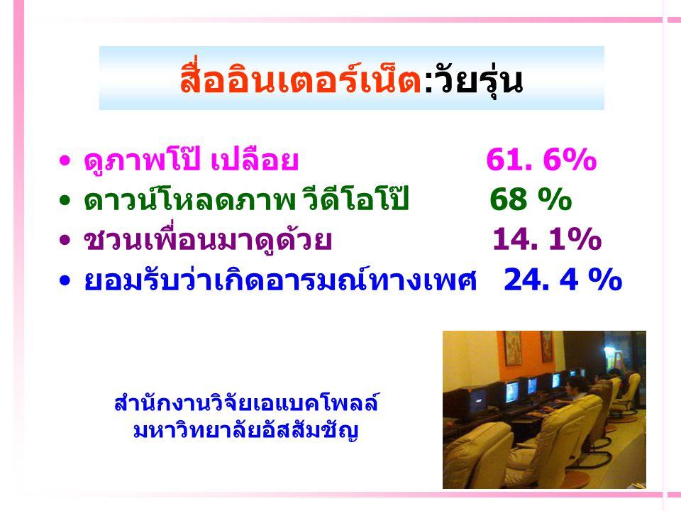 สถานการณ์เด็กไทย ปี 2551(สสส. ) 1.มีเพศสัมพันธ์ก่อนวัยอันควร: หญิงอายุ ต่ำกว่า 19 ทำคลอดเพิ่ม (77092 คน) 2.ผิดกฎหมายมากขึ้น (42102 คน ) 3.ใช้ชีวิตกับส