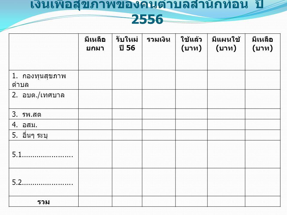 เงินเพื่อสุขภาพของคนตำบลสำนักท้อน ปี 2556 มีเหลือ ยกมา รับใหม่ ปี 56 รวมเงินใช้แล้ว ( บาท ) มีแผนใช้ ( บาท ) มีเหลือ ( บาท ) 1.
