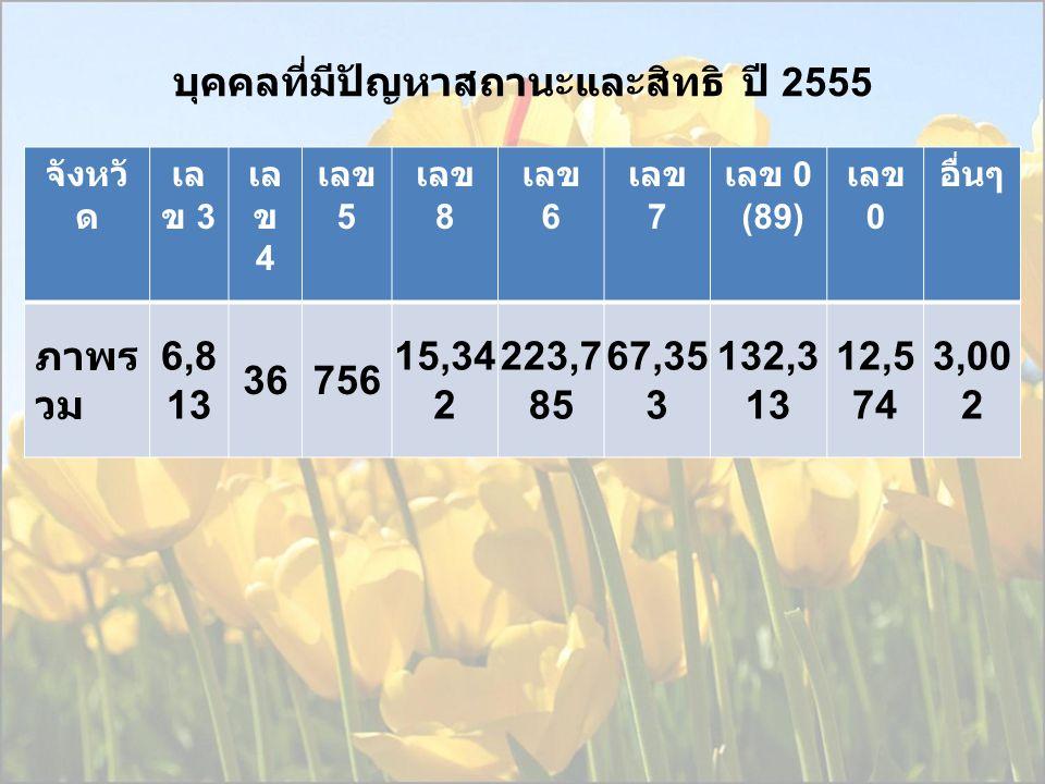 บุคคลที่มีปัญหาสถานะและสิทธิ ปี 2555 จังหวั ด เล ข 3 เล ข 4 เลข 5 เลข 8 เลข 6 เลข 7 เลข 0 (89) เลข 0 อื่นๆ ภาพร วม 6,8 13 36756 15,34 2 223,7 85 67,35