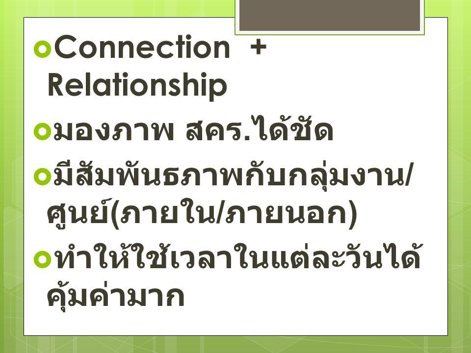  Connection + Relationship  มองภาพ สคร. ได้ชัด  มีสัมพันธภาพกับกลุ่มงาน / ศูนย์ ( ภายใน / ภายนอก )  ทำให้ใช้เวลาในแต่ละวันได้ คุ้มค่ามาก