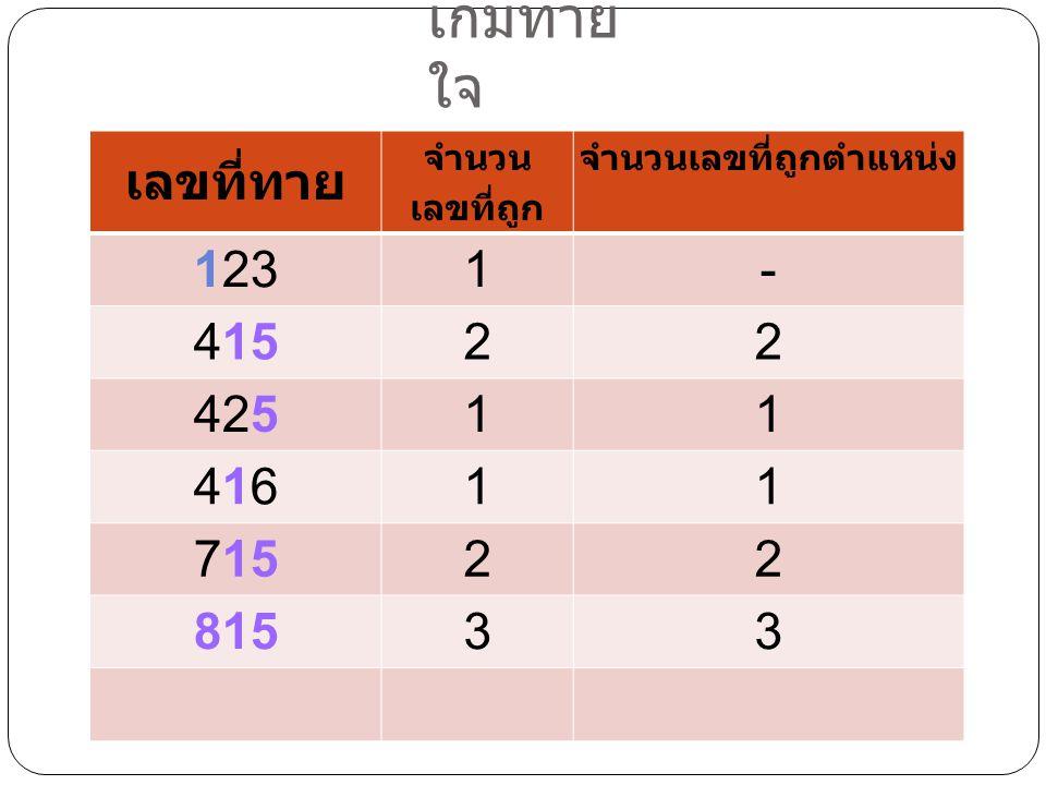 เกมทาย ใจ เลขที่ทาย จำนวน เลขที่ถูก จำนวนเลขที่ถูกตำแหน่ง 1231- 41522 42511 41641611 71522 81533