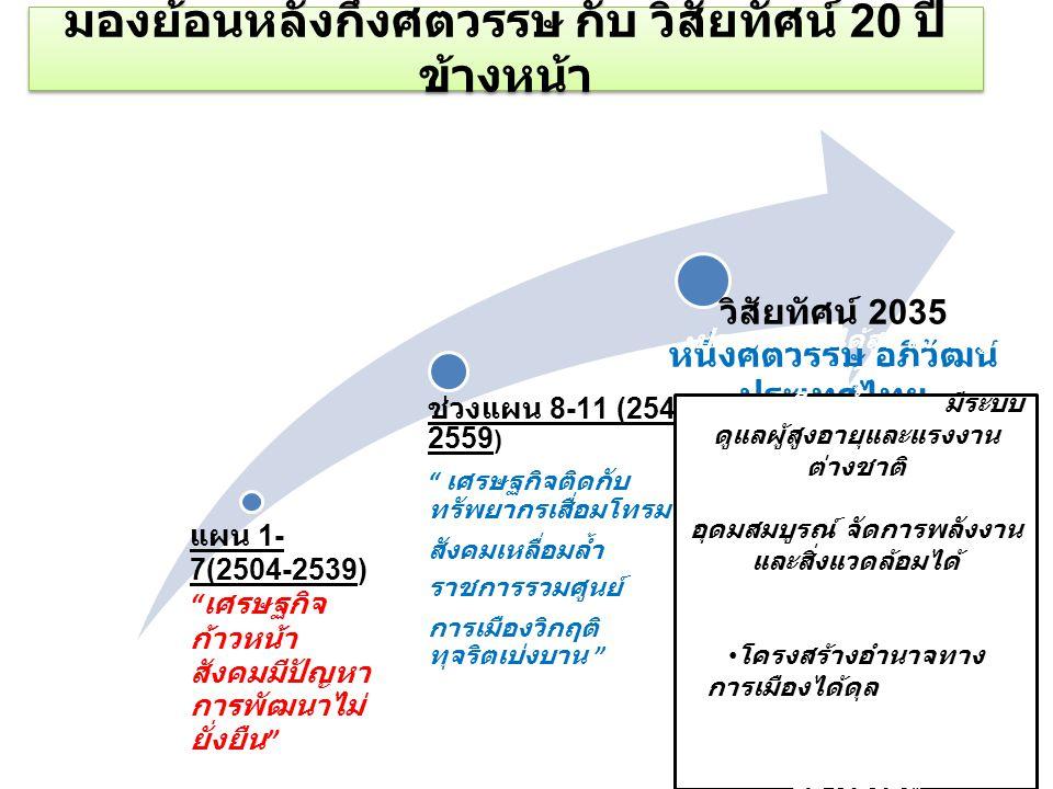 แผน 1- 7(2504-2539) เศรษฐกิจ ก้าวหน้า สังคมมีปัญหา การพัฒนาไม่ ยั่งยืน ช่วงแผน 8-11 (2540- 2559 ) เศรษฐกิจติดกับ ทรัพยากรเสื่อมโทรม สังคมเหลื่อมล้ำ ราชการรวมศูนย์ การเมืองวิกฤติ ทุจริตเบ่งบาน วิสัยทัศน์ 2035 หนึ่งศตวรรษ อภิวัฒน์ ประเทศไทย มองย้อนหลังกึ่งศตวรรษ กับ วิสัยทัศน์ 20 ปี ข้างหน้า ประเทศรายได้สูง ไม่มีปัญหา คนยากจน ความเหลื่อมล้ำลดลง มีระบบ ดูแลผู้สูงอายุและแรงงาน ต่างชาติ พื้นที่ป่าร้อยละ 37 ที่ อุดมสมบูรณ์ จัดการพลังงาน และสิ่งแวดล้อมได้ ระบบคุณธรรมจริยธรรมฟื้น คืน โครงสร้างอำนาจทาง การเมืองได้ดุล ดัชนีความ โปร่งใสเกิน 5.5 แก้ปัญหาชายแดนใต้ได้ อย่างยั่งยืน