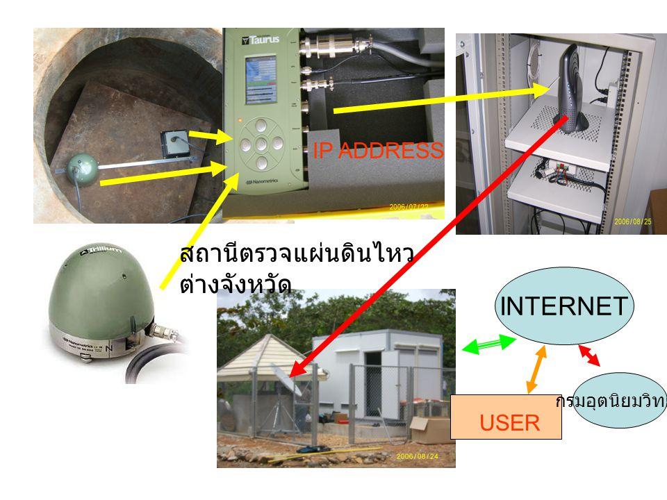 INTERNET USER IP ADDRESS สถานีตรวจแผ่นดินไหว ต่างจังหวัด กรมอุตนิยมวิทยา