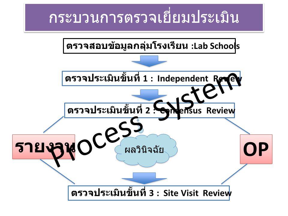 ตรวจเยี่ยม.....Intensive school หมวด 1-6 สู่ การปฎิบัติ จุดเน้น สร้างความเข้าใจ OBECQA 1) เป็น...