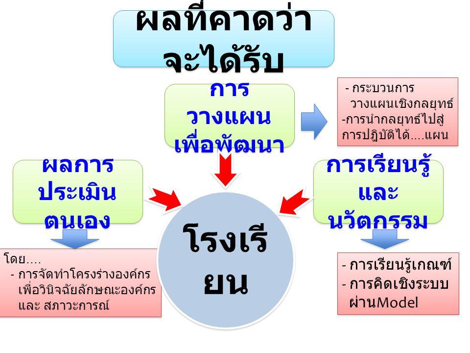 รูปแบบ 2: Intensive School 1) วินิจฉัยองค์รวมจากการเขียนรายงาน ( โครงร่าง องค์กร + หมวด 1 - 6 พิจารณาการนำ OBECQA Model : หมวด 1- 6 ไปสู่การปฎิบัติ ในปีการศึกษา 2557 2); วินิจฉัยการพัฒนาในระดับชั้นเกณฑ์ : หมวด : ประเด็นพิจารณา : ข้อคำถามรายประเด็นพิจารณา ( หมวด 1-6 ) และแบบประเมิน 3 ) วินิจฉัยระดับพัฒนา โดยใช้แบบสรุป ตามแนวทาง ADLI 4) สรุปความเข้มแข็ง : แข็งแรงในการเริ่มต้น....