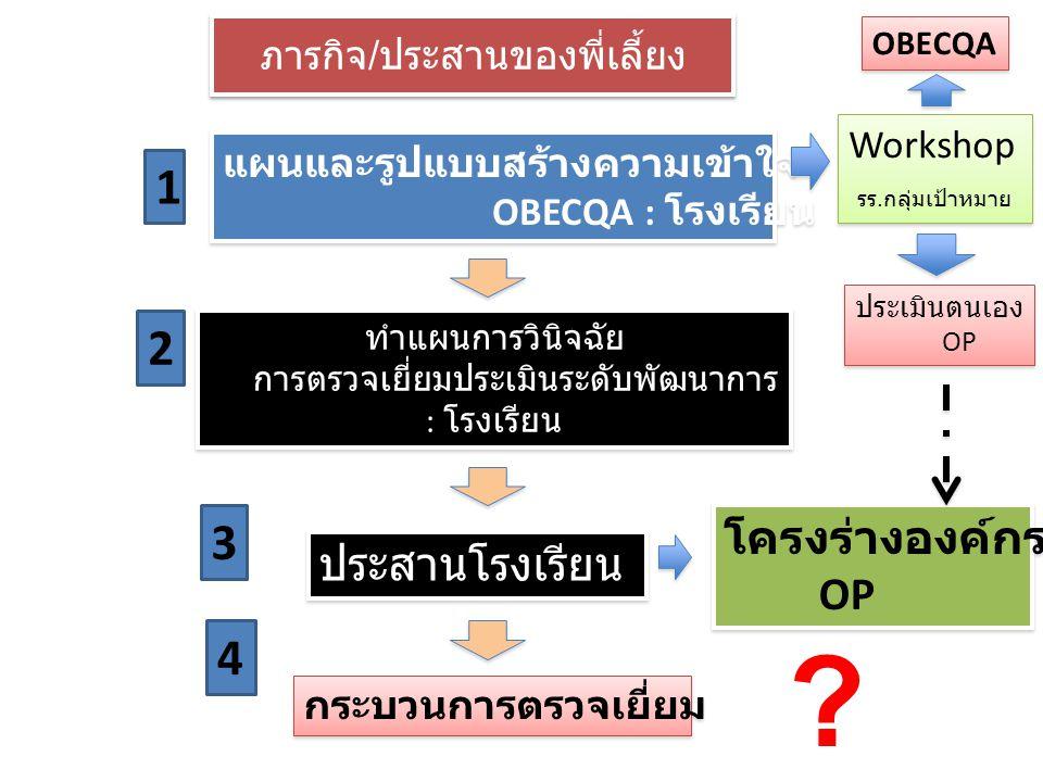 องค์ประกอบ : TQA & OBECQA 1. 11 Core values 3. Key Organization Factors 2. Organization System 4. Assessment System krusiriwan@hotmail.com
