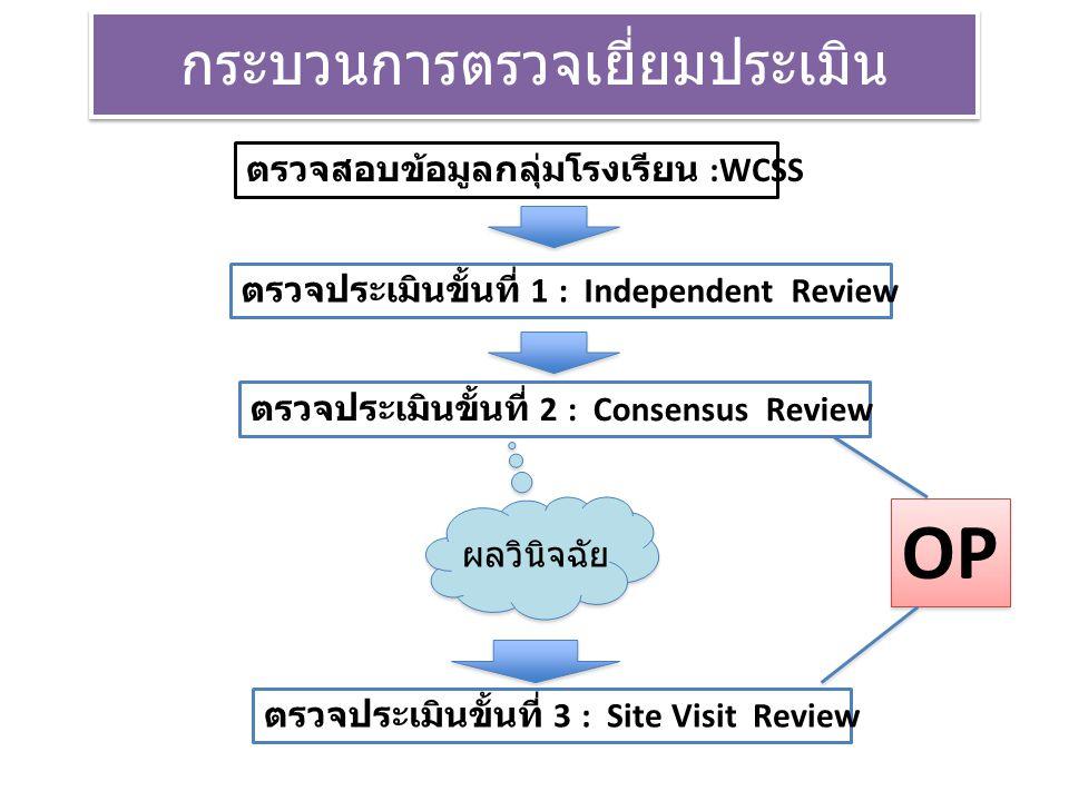 กระบวนการตรวจเยี่ยมประเมิน ตรวจสอบข้อมูลกลุ่มโรงเรียน :WCSS ตรวจประเมินขั้นที่ 1 : Independent Review ตรวจประเมินขั้นที่ 2 : Consensus Review ตรวจประเมินขั้นที่ 3 : Site Visit Review ผลวินิจฉัย OP