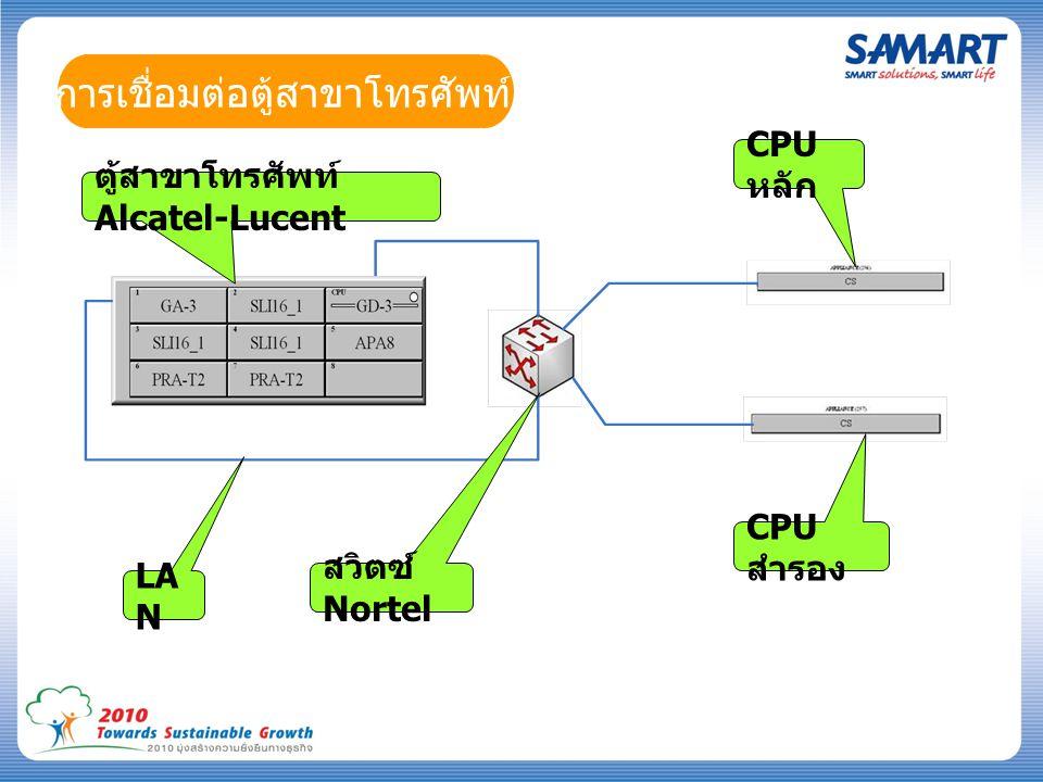 การเชื่อมต่อตู้สาขาโทรศัพท์ ตู้สาขาโทรศัพท์ Alcatel-Lucent CPU หลัก CPU สำรอง สวิตซ์ Nortel LA N
