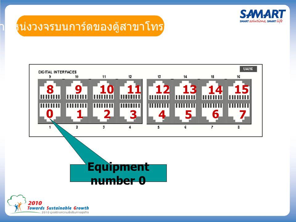 ตำแหน่งวงจรบนการ์ดของตู้สาขาโทรศัพท์ 0 1 2 3 4 5 6 7 89 10 11 12 13 14 15 Equipment number 0