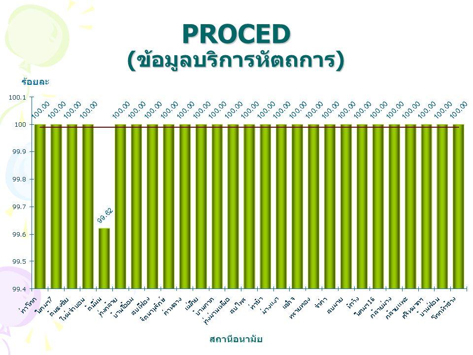 PROCED (ข้อมูลบริการหัตถการ) ร้อยละ สถานีอนามัย