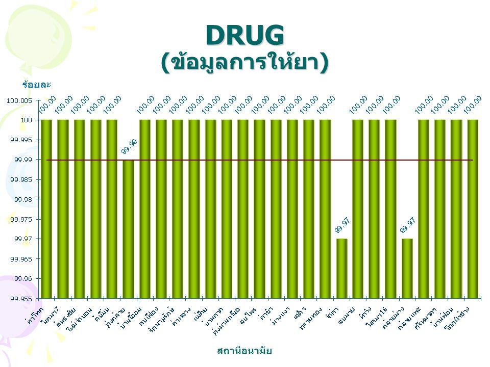 DRUG (ข้อมูลการให้ยา) ร้อยละ สถานีอนามัย