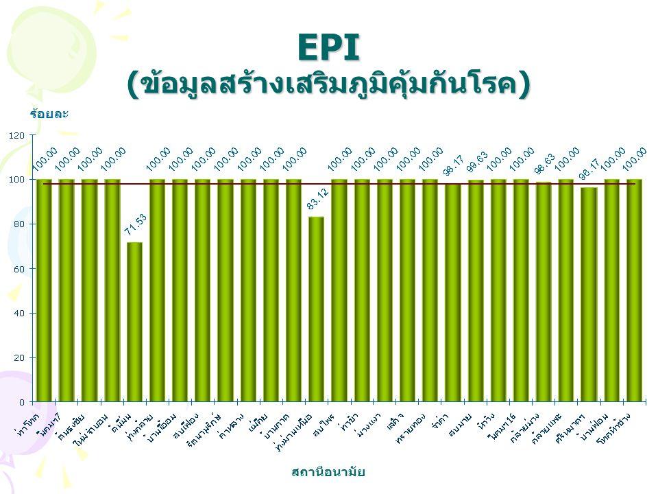 EPI (ข้อมูลสร้างเสริมภูมิคุ้มกันโรค) ร้อยละ สถานีอนามัย