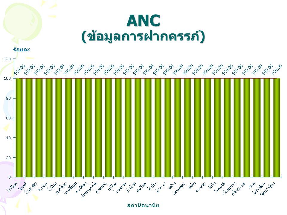 ANC (ข้อมูลการฝากครรภ์) ร้อยละ สถานีอนามัย