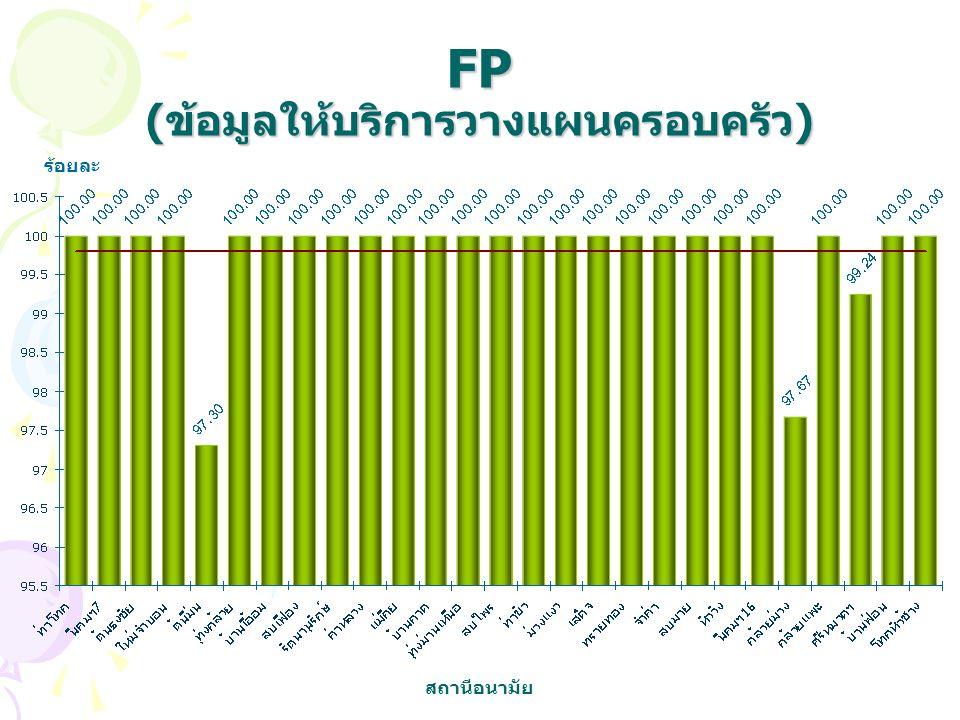 FP (ข้อมูลให้บริการวางแผนครอบครัว) ร้อยละ สถานีอนามัย