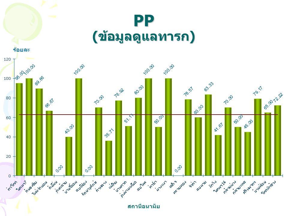 PP (ข้อมูลดูแลทารก) ร้อยละ สถานีอนามัย