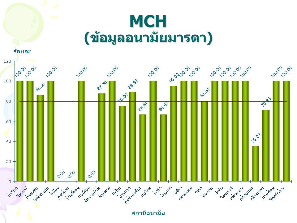 MCH (ข้อมูลอนามัยมารดา) ร้อยละ สถานีอนามัย