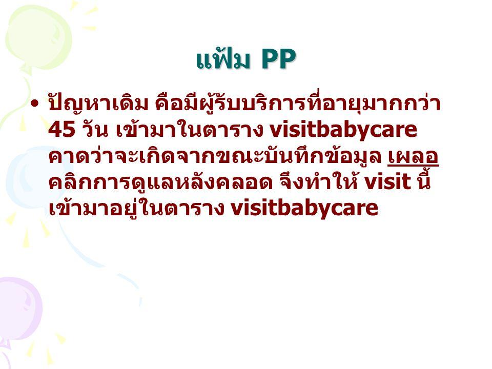 แฟ้ม PP ปัญหาเดิม คือมีผู้รับบริการที่อายุมากกว่า 45 วัน เข้ามาในตาราง visitbabycare คาดว่าจะเกิดจากขณะบันทึกข้อมูล เผลอ คลิกการดูแลหลังคลอด จึงทำให้ visit นี้ เข้ามาอยู่ในตาราง visitbabycare