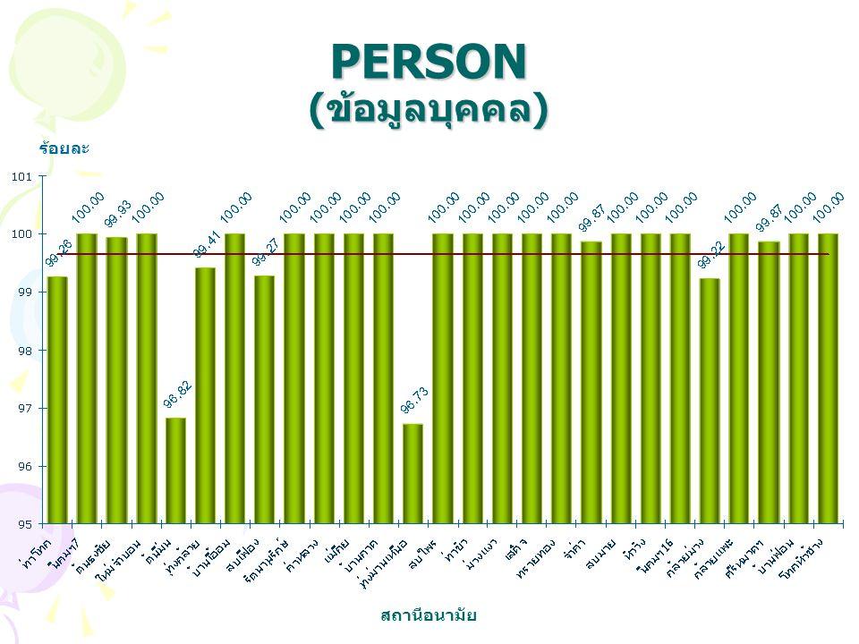 PERSON (ข้อมูลบุคคล) ร้อยละ สถานีอนามัย