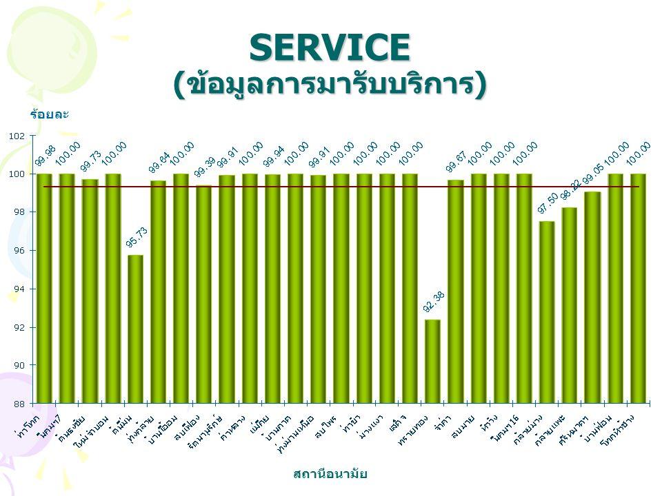 SERVICE (ข้อมูลการมารับบริการ) ร้อยละ สถานีอนามัย