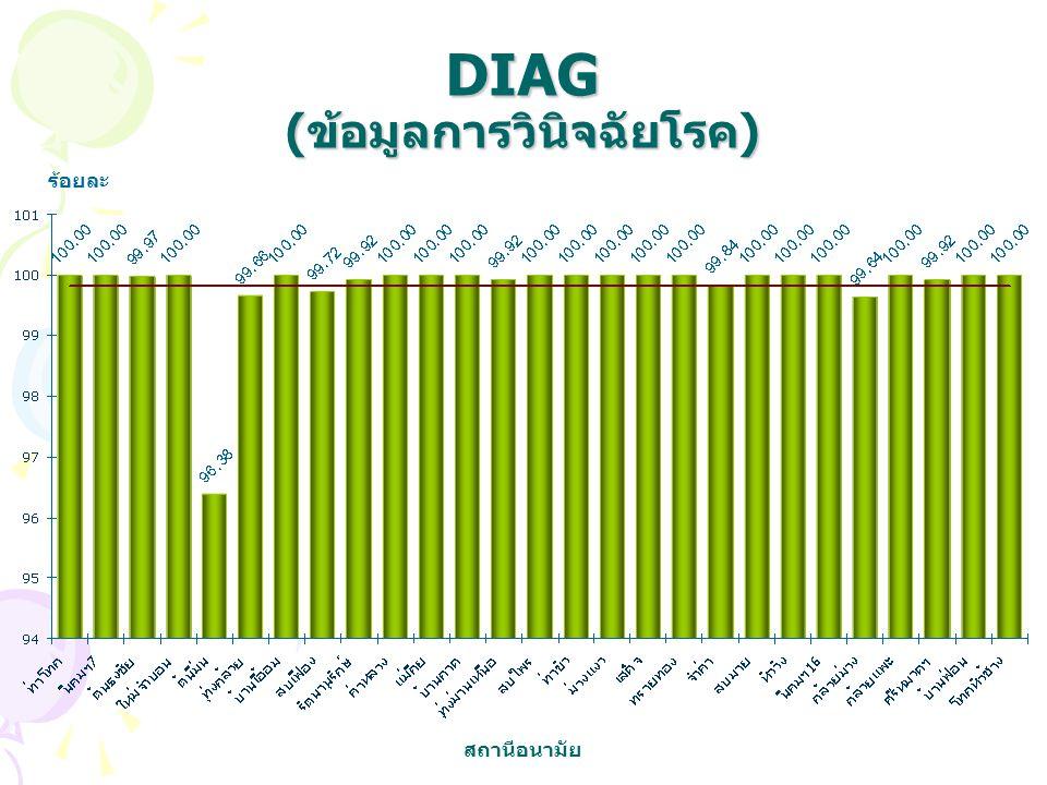 DIAG (ข้อมูลการวินิจฉัยโรค) ร้อยละ สถานีอนามัย
