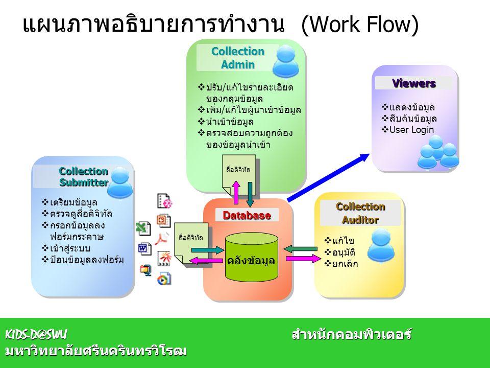 แผนภาพอธิบายการทำงาน (Work Flow)  แก้ไข  อนุมัติ  ยกเลิก  แก้ไข  อนุมัติ  ยกเลิก  ปรับ/แก้ไขรายละเอียด ของกลุ่มข้อมูล  เพิ่ม/แก้ไขผู้นำเข้าข้อ