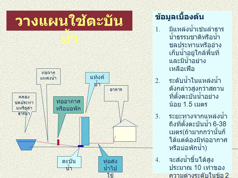 ตะบันน้ำเพื่อน โคบาล ( เครื่องสูบน้ำพลังน้ำ ) 034-351831