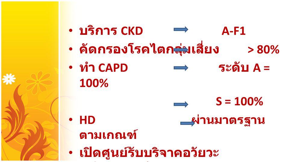 บริการ CKD A-F1 คัดกรองโรคไตกลุ่มเสี่ยง > 80% ทำ CAPD ระดับ A = 100% S = 100% HD ผ่านมาตรฐาน ตามเกณฑ์ เปิดศูนย์รับบริจาคอวัยวะ ระดับ A 3 แห่ง