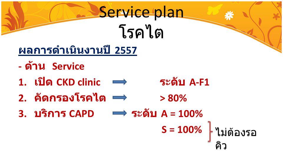 Service plan โรคไต ผลการดำเนินงานปี 2557 - ด้าน Service 1. เปิด CKD clinic ระดับ A-F1 2. คัดกรองโรคไต > 80% 3. บริการ CAPD ระดับ A = 100% S = 100% ไม่