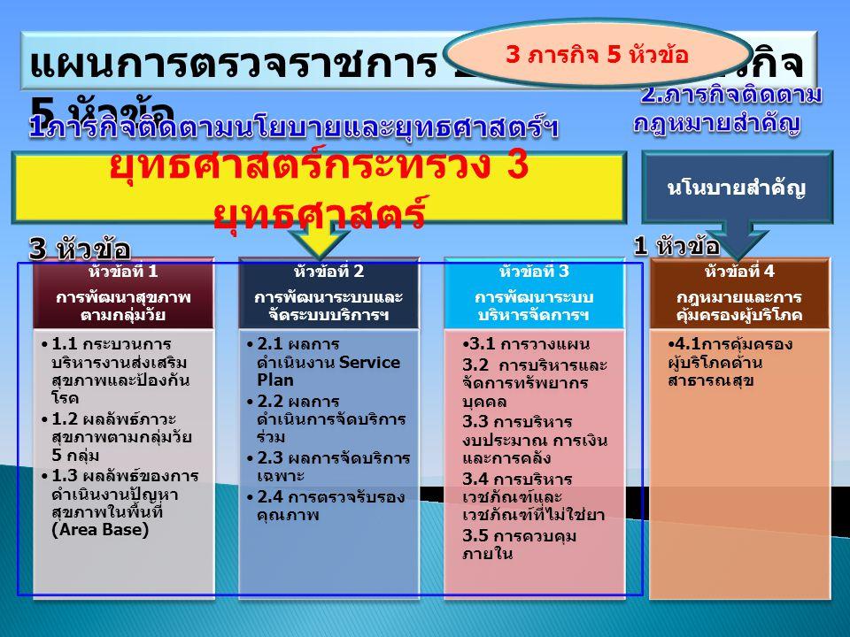 หัวข้อที่ 1 การพัฒนาสุขภาพ ตามกลุ่มวัย 1.1 กระบวนการ บริหารงานส่งเสริม สุขภาพและป้องกัน โรค 1.2 ผลลัพธ์ภาวะ สุขภาพตามกลุ่มวัย 5 กลุ่ม 1.3 ผลลัพธ์ของการ ดำเนินงานปัญหา สุขภาพในพื้นที่ (Area Base) หัวข้อที่ 2 การพัฒนาระบบและ จัดระบบบริการฯ 2.1 ผลการ ดำเนินงาน Service Plan 2.2 ผลการ ดำเนินการจัดบริการ ร่วม 2.3 ผลการจัดบริการ เฉพาะ 2.4 การตรวจรับรอง คุณภาพ หัวข้อที่ 3 การพัฒนาระบบ บริหารจัดการฯ 3.1 การวางแผน 3.2 การบริหารและ จัดการทรัพยากร บุคคล 3.3 การบริหาร งบประมาณ การเงิน และการคลัง 3.4 การบริหาร เวชภัณฑ์และ เวชภัณฑ์ที่ไม่ใช่ยา 3.5 การควบคุม ภายใน หัวข้อที่ 4 กฎหมายและการ คุ้มครองผู้บริโภค 4.1การคุ้มครอง ผู้บริโภคด้าน สาธารณสุข ยุทธศาสตร์กระทรวง 3 ยุทธศาสตร์ นโนบายสำคัญ แผนการตรวจราชการ ปี 2557 3 ภารกิจ 5 หัวข้อ 3 ภารกิจ 5 หัวข้อ