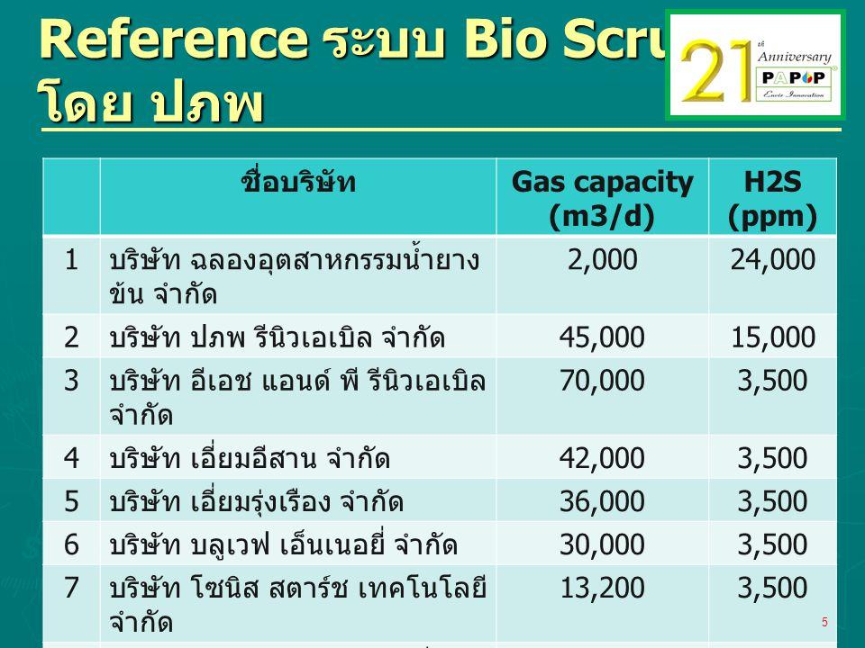 Reference ระบบ Bio Scrubber โดย ปภพ ชื่อบริษัท Gas capacity (m3/d) H2S (ppm) 1 บริษัท ฉลองอุตสาหกรรมน้ำยาง ข้น จำกัด 2,00024,000 2 บริษัท ปภพ รีนิวเอเ