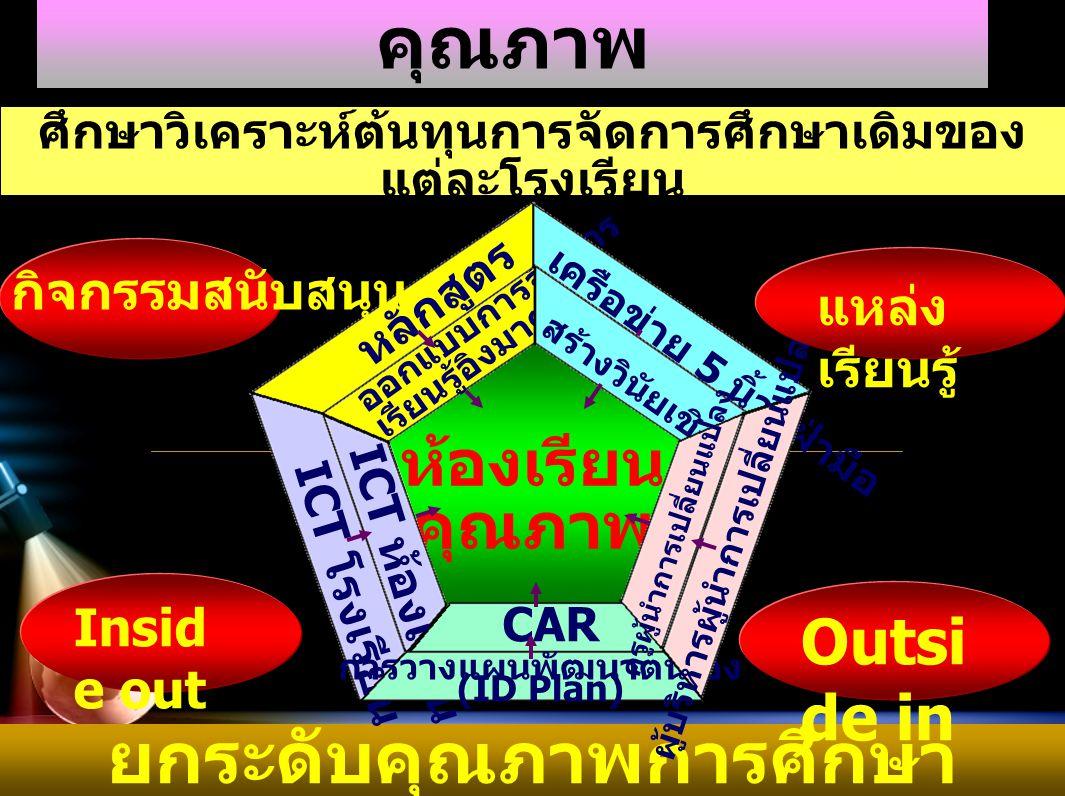 ดัชนีตัวชี้วัด 1.ครูผู้นำการ เปลี่ยนแปลง 2. การวิจัยในชั้นเรียน (CAR) 3.