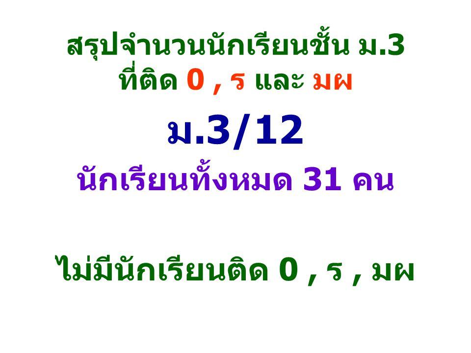 สรุปจำนวนนักเรียนชั้น ม.3 ที่ติด 0, ร และ มผ ม.3/12 นักเรียนทั้งหมด 31 คน ไม่มีนักเรียนติด 0, ร, มผ