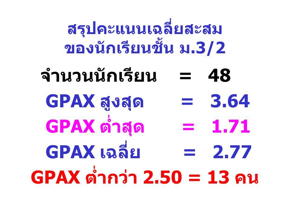 สรุปคะแนนเฉลี่ยสะสม ของนักเรียนชั้น ม.3/2 จำนวนนักเรียน = 48 GPAX สูงสุด = 3.64 GPAX ต่ำสุด = 1.71 GPAX เฉลี่ย = 2.77 GPAX ต่ำกว่า 2.50 = 13 คน