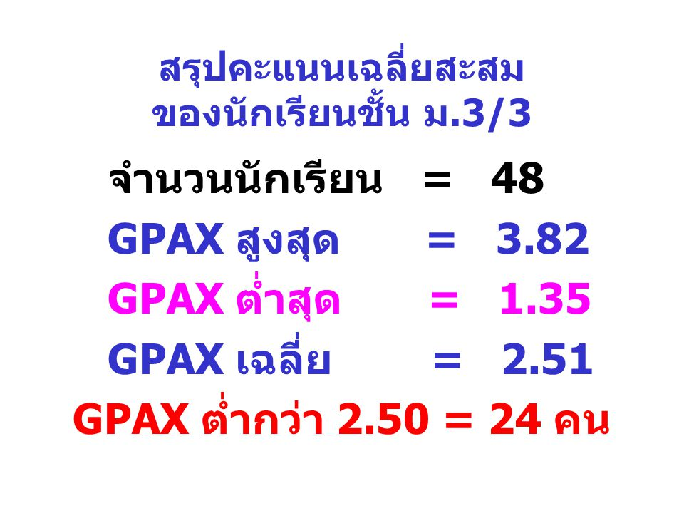 สรุปคะแนนเฉลี่ยสะสม ของนักเรียนชั้น ม.3/3 จำนวนนักเรียน = 48 GPAX สูงสุด = 3.82 GPAX ต่ำสุด = 1.35 GPAX เฉลี่ย = 2.51 GPAX ต่ำกว่า 2.50 = 24 คน