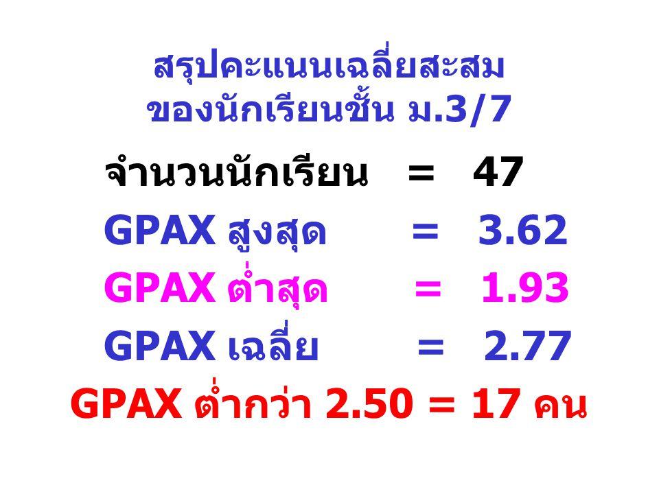 สรุปคะแนนเฉลี่ยสะสม ของนักเรียนชั้น ม.3/7 จำนวนนักเรียน = 47 GPAX สูงสุด = 3.62 GPAX ต่ำสุด = 1.93 GPAX เฉลี่ย = 2.77 GPAX ต่ำกว่า 2.50 = 17 คน