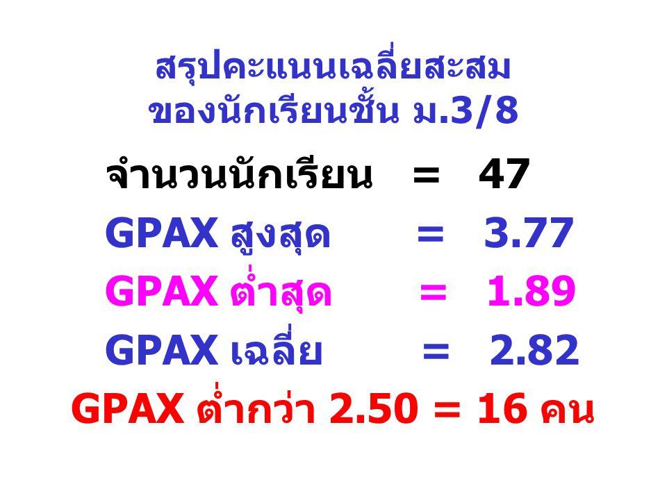 สรุปคะแนนเฉลี่ยสะสม ของนักเรียนชั้น ม.3/8 จำนวนนักเรียน = 47 GPAX สูงสุด = 3.77 GPAX ต่ำสุด = 1.89 GPAX เฉลี่ย = 2.82 GPAX ต่ำกว่า 2.50 = 16 คน