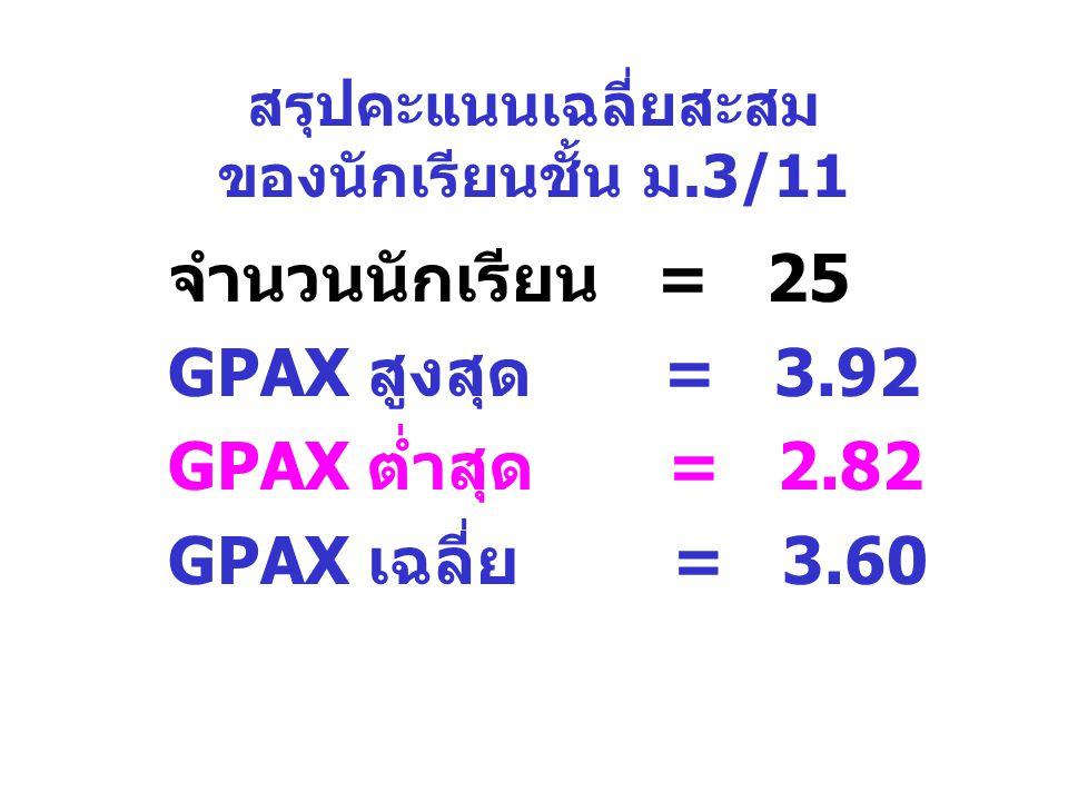 สรุปคะแนนเฉลี่ยสะสม ของนักเรียนชั้น ม.3/11 จำนวนนักเรียน = 25 GPAX สูงสุด = 3.92 GPAX ต่ำสุด = 2.82 GPAX เฉลี่ย = 3.60