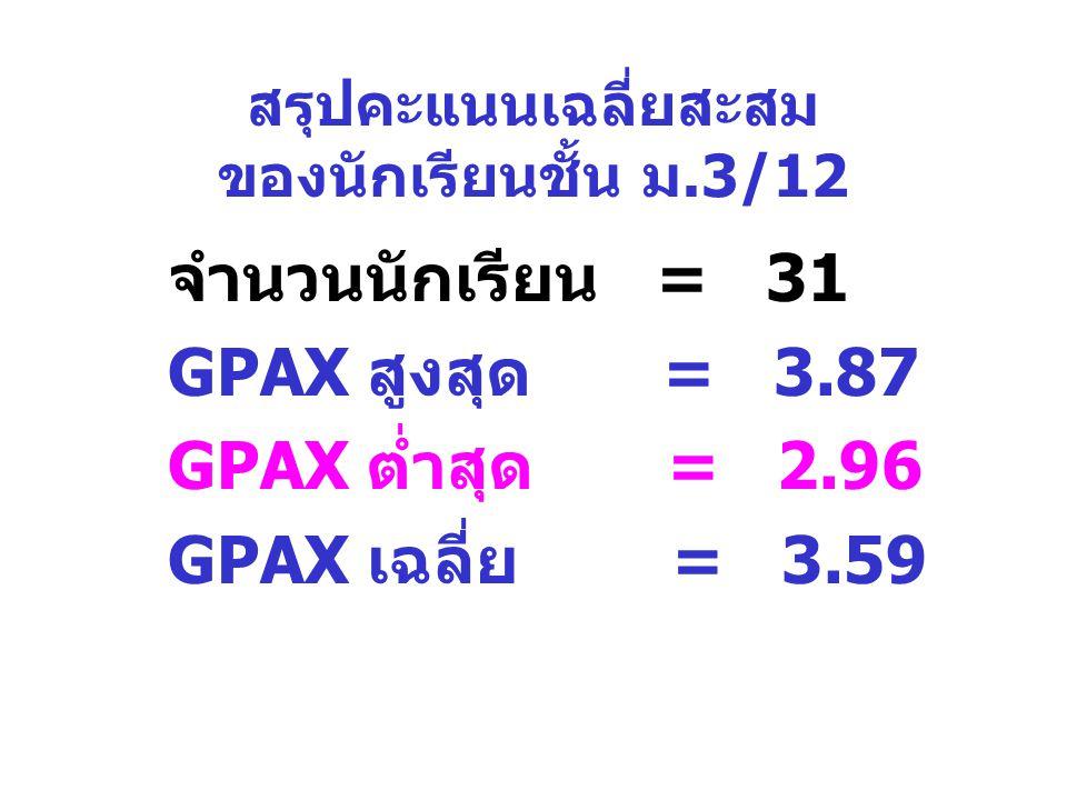 สรุปคะแนนเฉลี่ยสะสม ของนักเรียนชั้น ม.3/12 จำนวนนักเรียน = 31 GPAX สูงสุด = 3.87 GPAX ต่ำสุด = 2.96 GPAX เฉลี่ย = 3.59