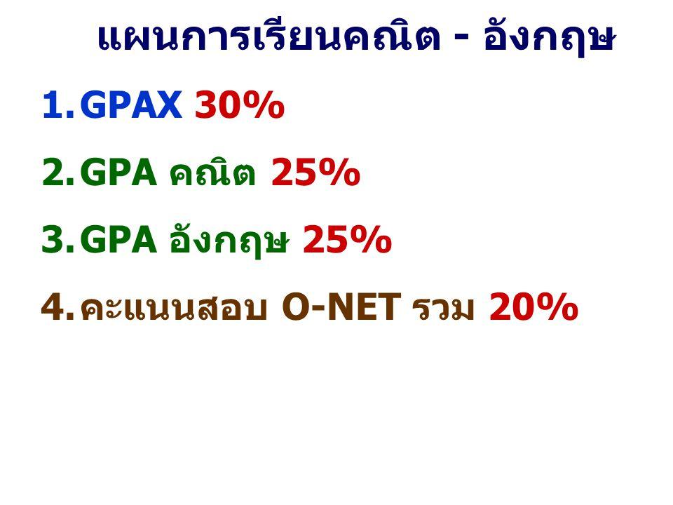 แผนการเรียนคณิต - อังกฤษ 1.GPAX 30% 2.GPA คณิต 25% 3.GPA อังกฤษ 25% 4.คะแนนสอบ O-NET รวม 20%