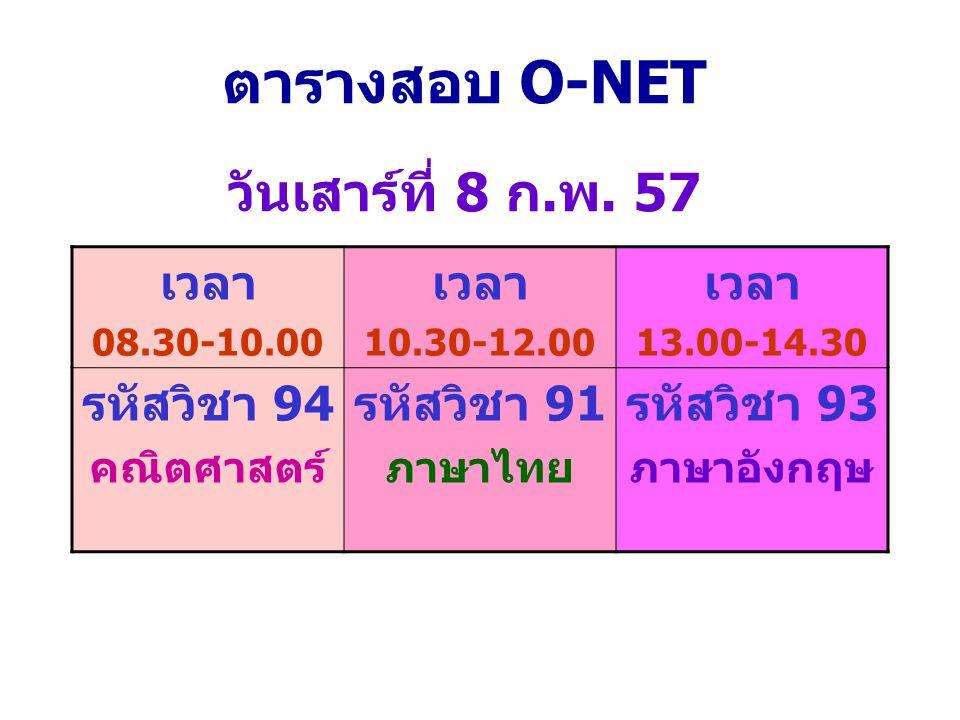 ตารางสอบ O-NET วันเสาร์ที่ 8 ก.พ. 57 เวลา 08.30-10.00 เวลา 10.30-12.00 เวลา 13.00-14.30 รหัสวิชา 94 คณิตศาสตร์ รหัสวิชา 91 ภาษาไทย รหัสวิชา 93 ภาษาอัง