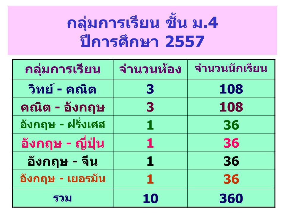 กลุ่มการเรียน ชั้น ม.4 ปีการศึกษา 2557 กลุ่มการเรียนจำนวนห้อง จำนวนนักเรียน วิทย์ - คณิต3108 คณิต - อังกฤษ3108 อังกฤษ - ฝรั่งเศส 136 อังกฤษ - ญี่ปุ่น1